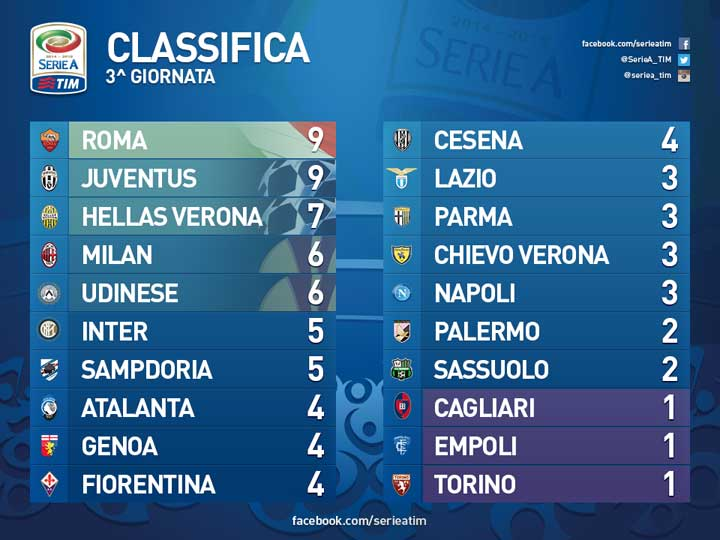 classifica-terza-giornata