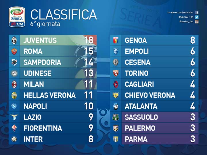 classifica-sesta-giornata