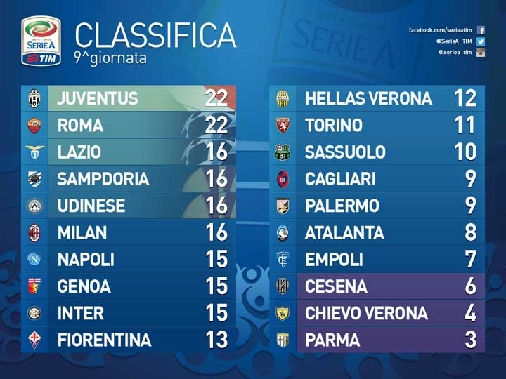 classifica-9-giornata-di-campionato