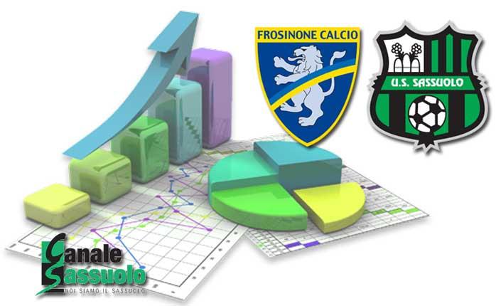 frosinone-sassuolo-statistiche