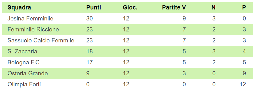 classifica primavera femminile