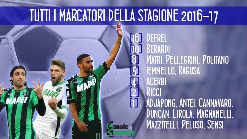 marcatori 2016-17