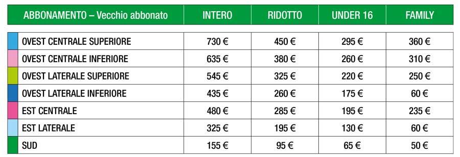 Costo abbonamento Sassuolo 2018-19 vecchi abbonati rinnovo