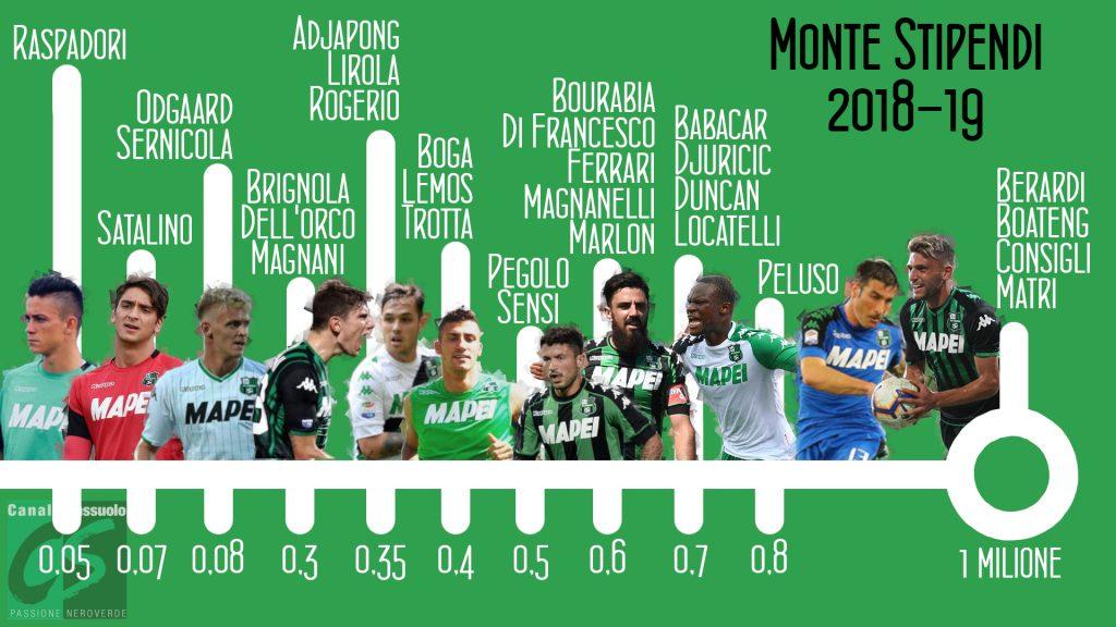 sassuolo stipendi 2018-19