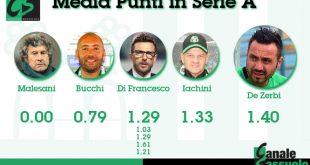 Media Punti in Serie A: De Zerbi meglio di tutti, tranne di Di Francesco nel 2015/16
