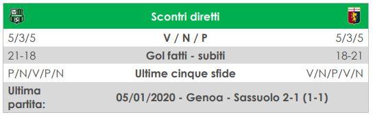 diretta Sassuolo Genoa