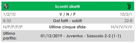diretta live Sassuolo-Juventus