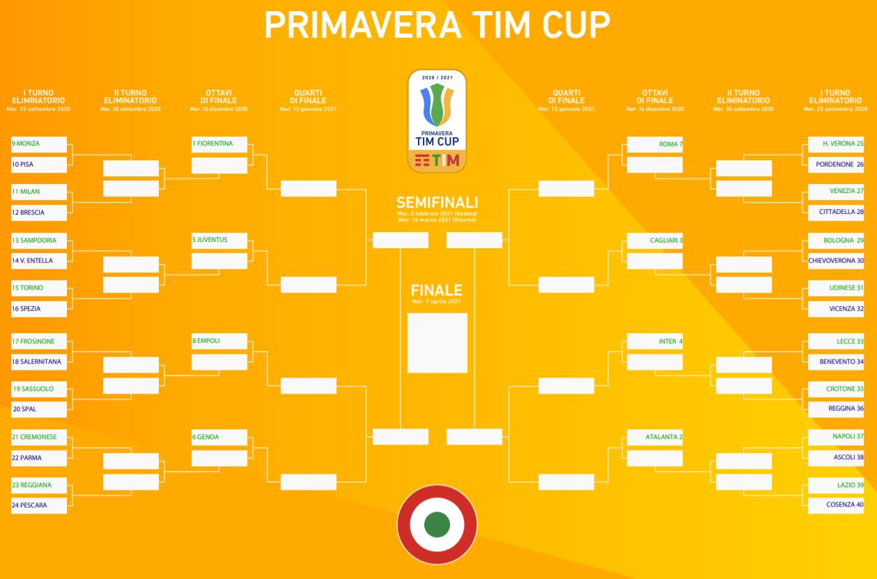 Tabellone Primavera TIM Cup 2020/2021
