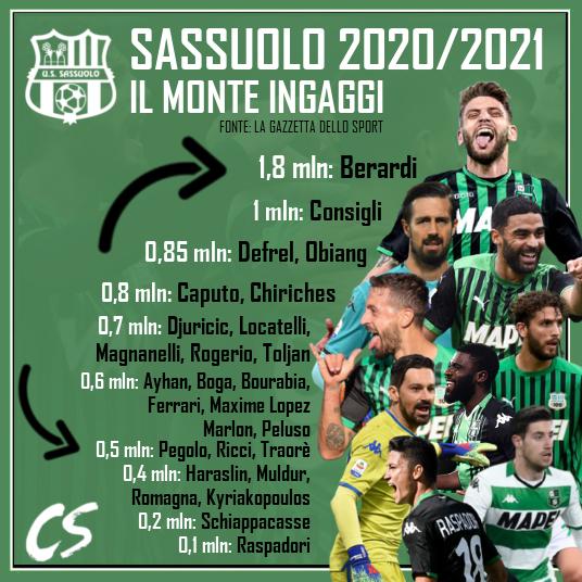 stipendi sassuolo 2020 2021