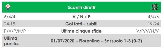 diretta fiorentina-sassuolo