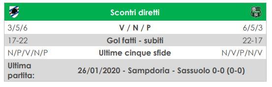 diretta Sampdoria-Sassuolo