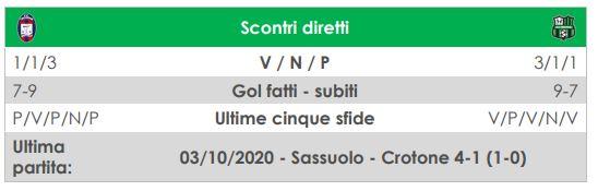 diretta Crotone-Sassuolo LIVE