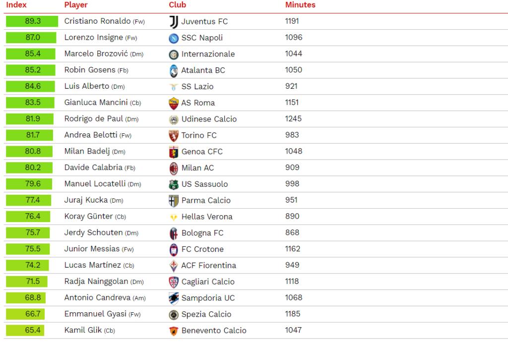 Top 20 CIES Manuel Locatelli