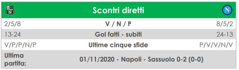 la diretta di Sassuolo-Napoli