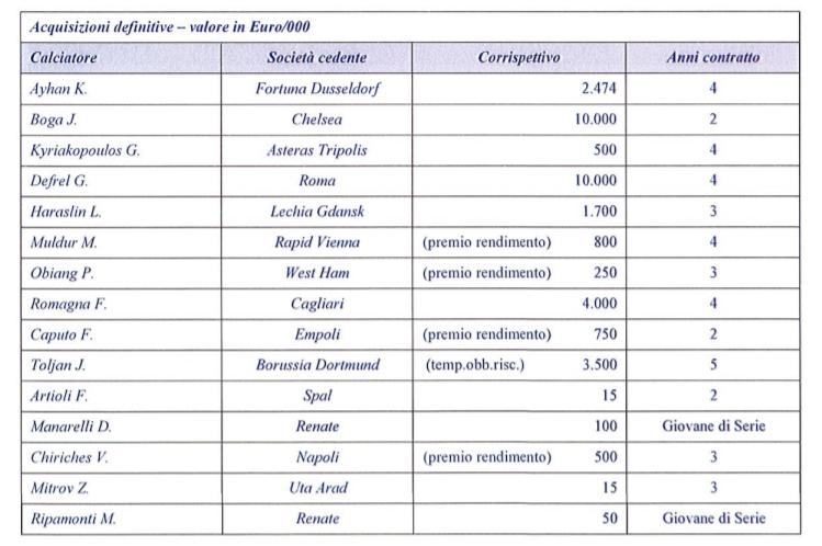 Bilancio Sassuolo 2020: acquisizioni definitive