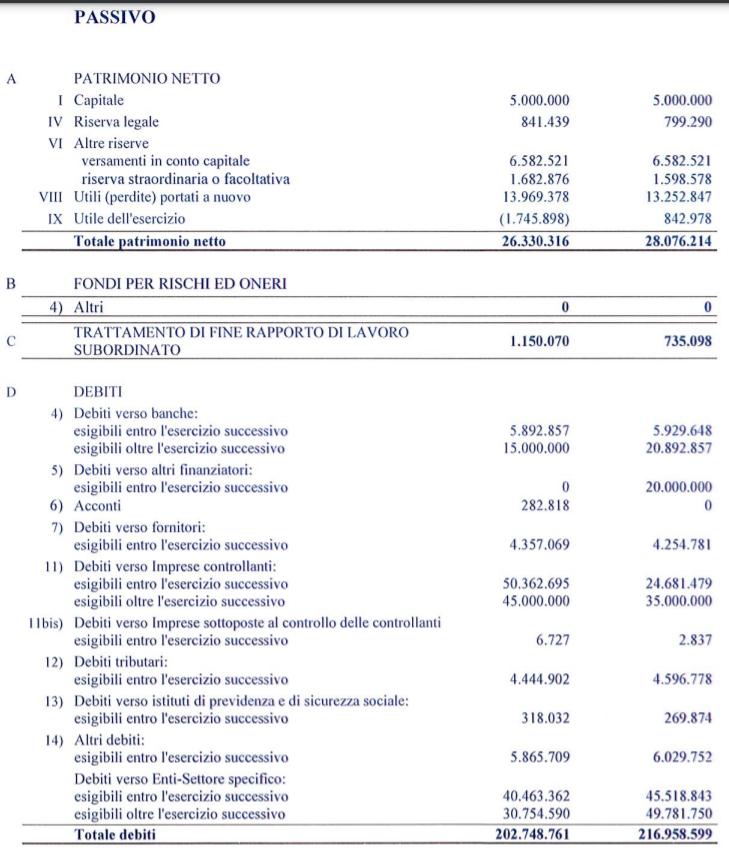Bilancio Sassuolo 2020: debiti