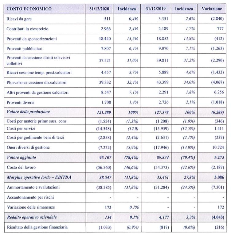 Bilancio Sassuolo 2020 Fatturato