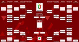 Coppa Italia 2021-22: ecco le possibili avversarie del Sassuolo e il tabellone ufficiale